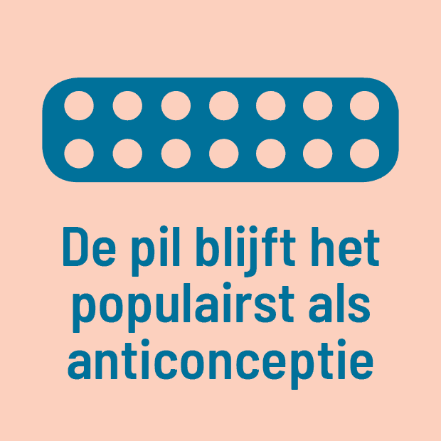 De pil blijft het populairst als anticonceptie