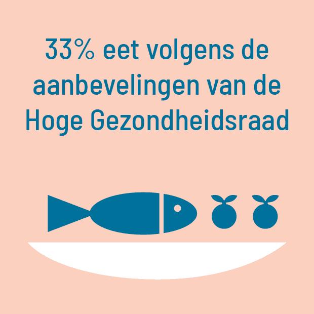 33% eet volgens de aanbevelingen van de Hoge Gezondheidsraad