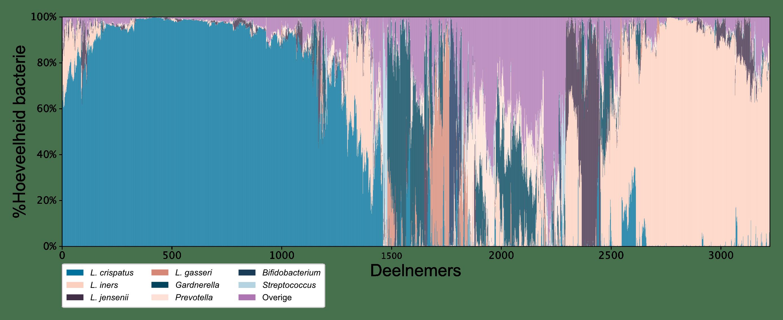 Verdeling types bacteriën per deelnemer